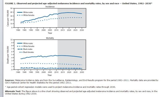 Melanoma Incidence vs Mortality
